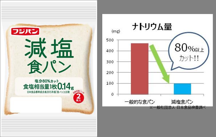 塩分80%カット 「減塩食パン」を発売|お知らせ|フジパン